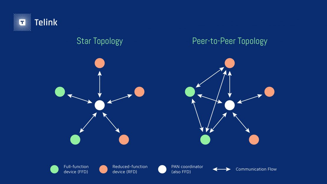 Star and P2P Topologies