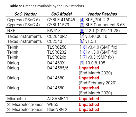 Table of patches available from SoC vendors