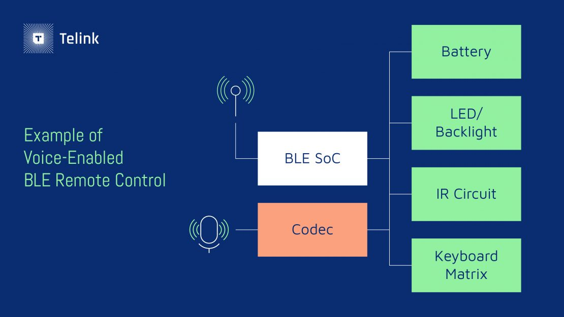 example of voice enabled ble remote control