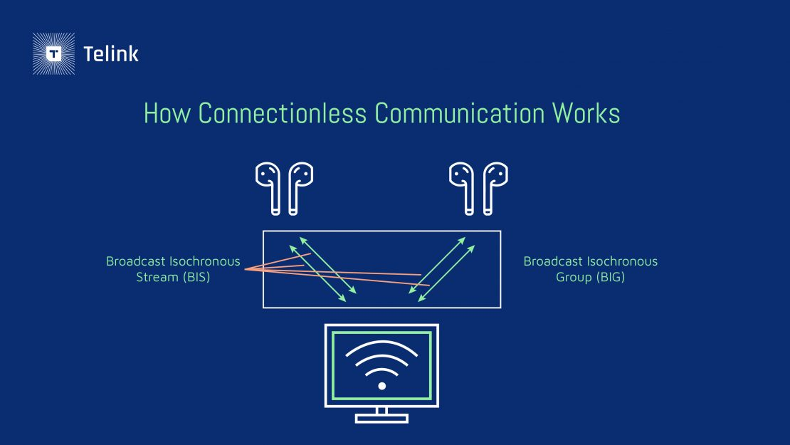 How connectionless communication works