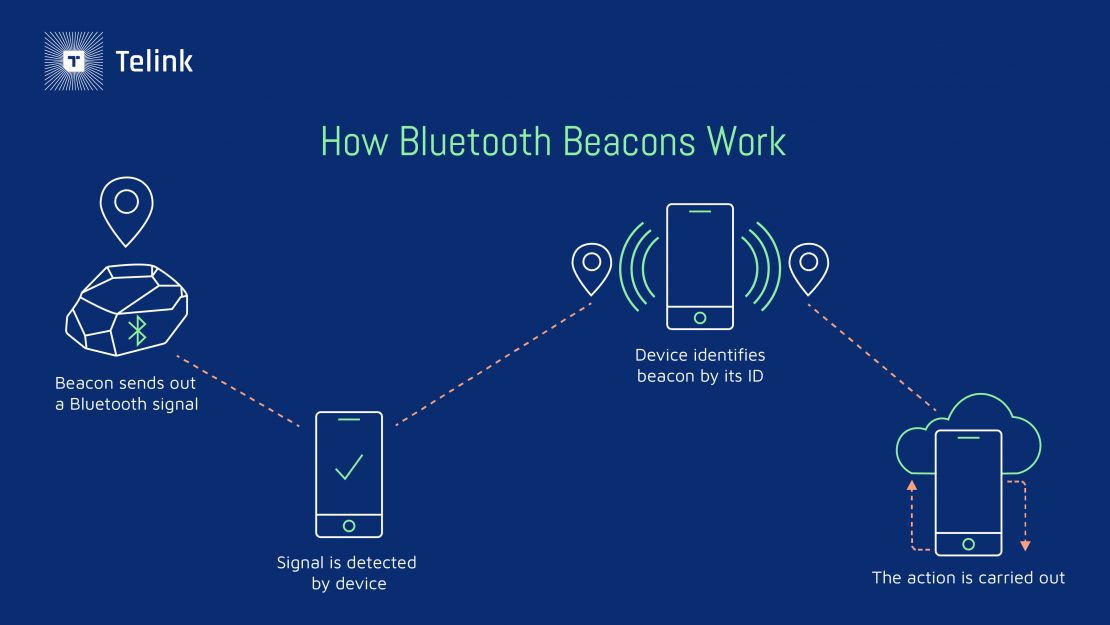 Graphic explaining how Bluetooth beacons work