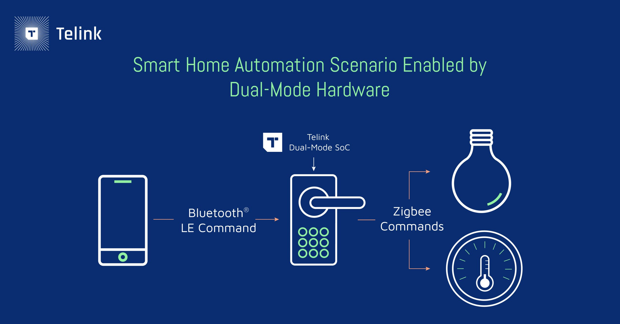 Smart home automation scenario enabled by dual-mode hardware