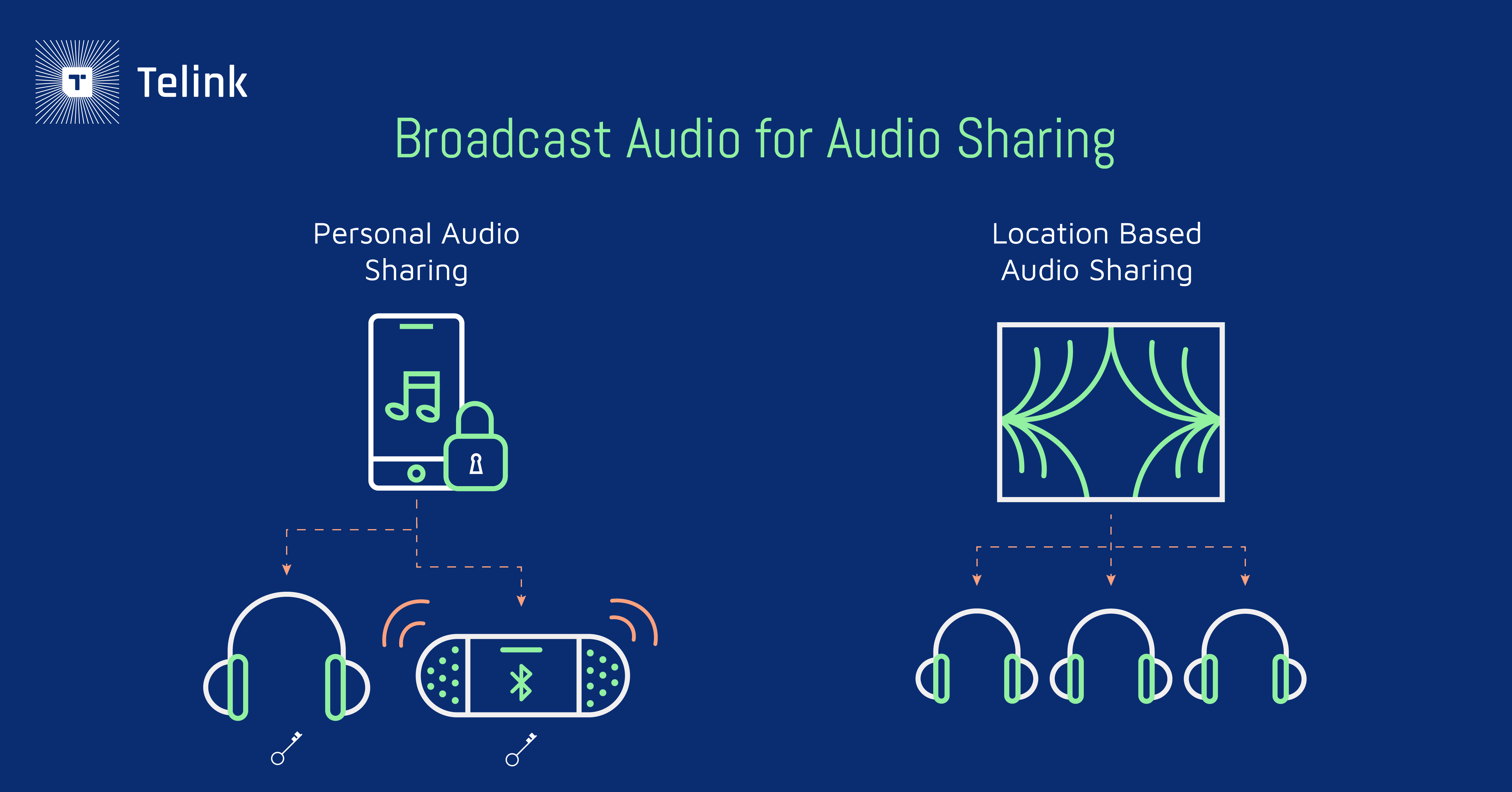 Broadcast audio for audio sharing